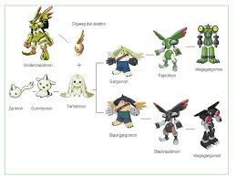 Terriermon Digivolution Chart Terriermon Evolution Chart Related Keywords Suggestions