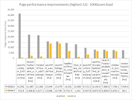 Intel Processor Comparison Chart Wiki Collaborative Lifecycle Management Performance Report