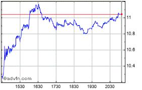 Cenovus Energy Inc Share Charts Historical Charts