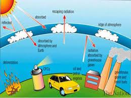 ozone layer thinglink