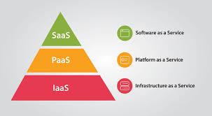 Saas Paas Iaas Iaas Saas Paas Whats The Difference Agile Datasites Llc