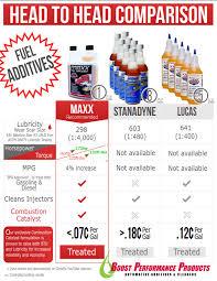 Fuel Additives Comparison