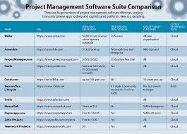 Best Project Management Software 2019