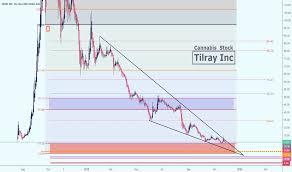 Circle K Stock Price Chart Tlry Stock Price And Chart Nasdaq Tlry Tradingview