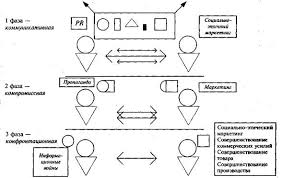 Менеджмент pr и маркетинг эволюция развития конфликта между  В обществе начинает возникать согласие а во взаимодействии производителей и потребителей формируется модель взаимодополнения интересов участвующих в нем