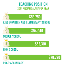 how to become a teacher here s a breakdown of salaries for various teacher positions according to the u s bureau of labor statistics occupational outlook handbook