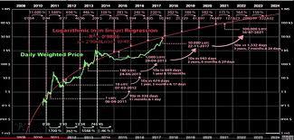 Bitcoin Log Chart Price Prediction Bitcoin Price Euros Chart