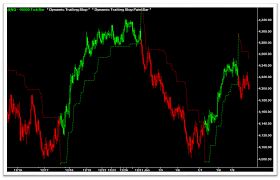 dynamic trailing stop indicators dts