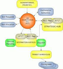 Confluence Mobile Digital Logistics Capacity Assessments