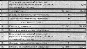 Отчет по практике в АКБ РОСБАНК ДНЕВНИК ОТЧЕТ