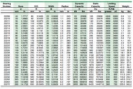 Thrust Bearing Size Chart Spherical Roller Bearing Size Chart