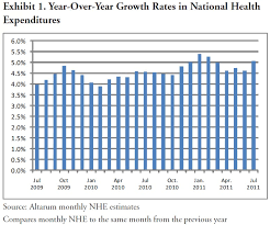 Is The Fed Responsible For Health Care Premium Increases The
