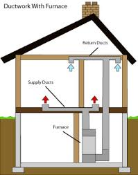 ductwork repair  air duct sealing   ductwork inspections  amp  repair    diagram of how air ductwork operates  in a forney home