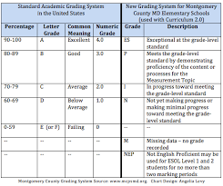 Grading System Chart Factual American Grading System Chart Ags Diamond Grading System