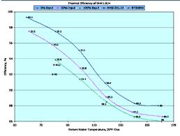 Boiler Efficiency Chart What Is The Efficiency Of My Installed Condensing Boiler Or