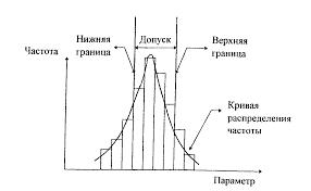 Реферат Управление качеством продукции на машиностроительном  1 3 8 Статистические методы контроля качества