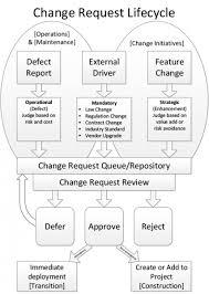 Corrective Maintenance Process Flow Chart Maintenance And Control Eitbok