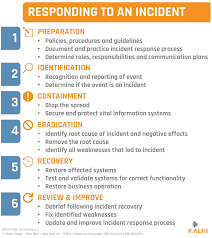 Business Continuity Plan Template Free Download Sample Letter Of