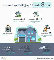 """ساما"""": 90% نموا في قيمة التمويل العقاري السكني للأفراد في 8 اشهر .. سجل  83.4 مليار - صحيفة مال"""