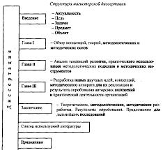 Гост оформление магистерской диссертации  Методические рекомендации по написанию магистерских диссертаций Магистерские программы Правила по оформлению магистерской