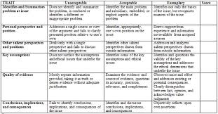 Critical Thinking rubric  adapted from ABET workshop       Pingo Lingo   WordPress com