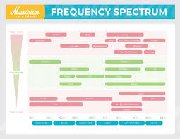 Instrument Frequency Chart Irn Audio Instrument Frequency Chart