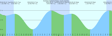 Bukhta Krasheninikova Kurile Islands Tide Chart