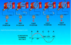 electric generator how it works. The Modern-day Generator Works On The Principle Of Electromagnetic  Induction Discovered By Michael Faraday In 1831-32. That Above Electric How It