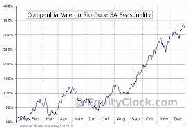 Companhia Vale Do Rio Doce Sa Nyse Vale Seasonal Chart