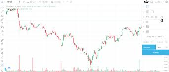 Interesting Features On Tradingview Varsity By Zerodha