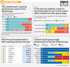 Fifa World Cup How A Loss Or Draw In The Opening Match