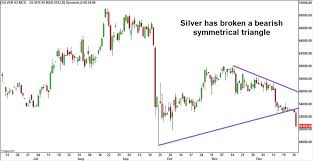 Mcx Silver Chart Silver Chart From Online Trading Academy