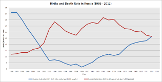 Actually Russias Population Isnt Shrinking The Diplomat
