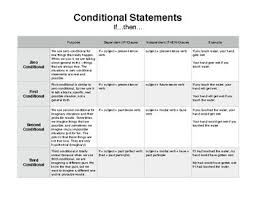 If And Then Chart Conditional If Then Statements Chart