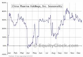 China Pharma Holdings Inc Amex Cphi Seasonal Chart