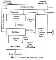 hydrologic cycle    explained with diagram elements of hydrologic cycle