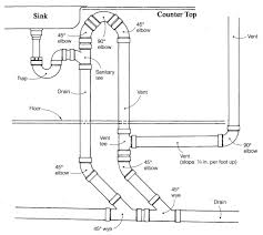 outstanding kitchen sink drain pipe size also bathroom diameter installation leak too high pipes repair leaking
