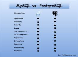 Postgres Vs Mysql Mysql Vs Postgresql Comparison Know The Key Differences
