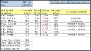 time tracking excel sheet sample excel takt board for production tracking and manufacturing