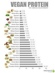 Vegan Protein Chart Vegan Food Info Vegan Recipes Vegan