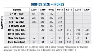 Wagner Spray Gun Tips Sizes Chart 33 Conclusive Airless Paint Sprayer Tip Size Chart