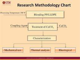 Ppt Pp Lldpe Powerpoint Presentation Free Download Id
