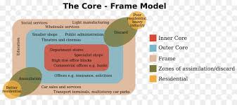 collins english dictionary core frame model central business district definition urban structure others
