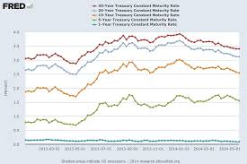 Hidden 4 Ust Bond Yields Provide Return And Protection