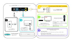 cox self installation kits and user guides cox mini box receiver