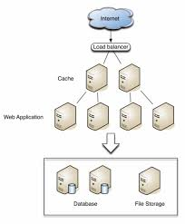 Web Applications Architectures Typical Web Application Architecture Download Scientific