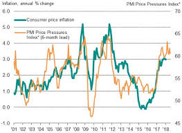 Retail Price Index Chart Cpi Index Table Uk Live Ftse 100 Price