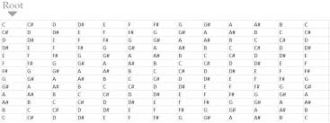 Raga Time Chart How To Play Chords For Any Song Scale Or Indian Raga