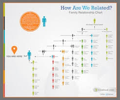 Genealogy Relationship Chart A New Family Relationship Chart And Infographic Eastmans