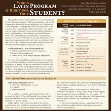 which latin program